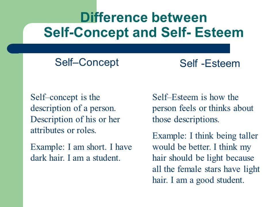 Image result for Self-concept, Self-esteem
