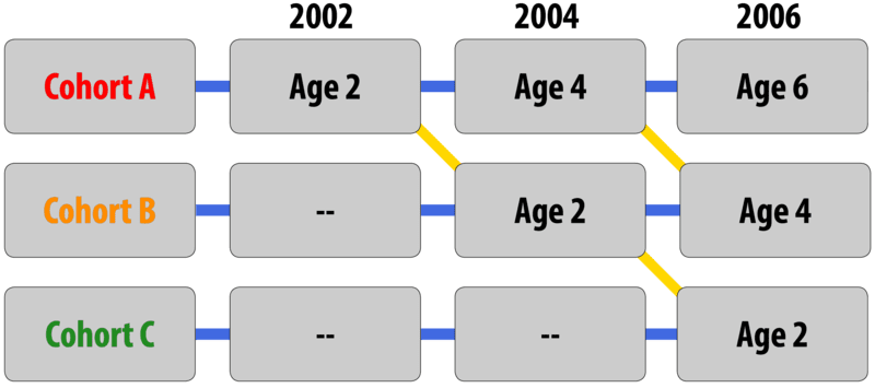 "A chart of a sequential design: The study begins in 2002 with Cohort ""A"" who are two years old. The study continues in 2004. Cohort ""A"" are now fours years old. They are joined in the study by Cohort ""B"" who are two years old. The final year of the study is 2006. Cohort ""A"" is six years old, Cohort ""B"" is four years old, and third cohort is added, Cohort ""C"" who are two years old."