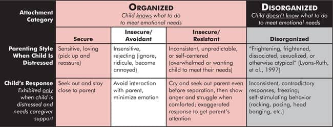 Image result for avoidant, resistant, disorganized, secure